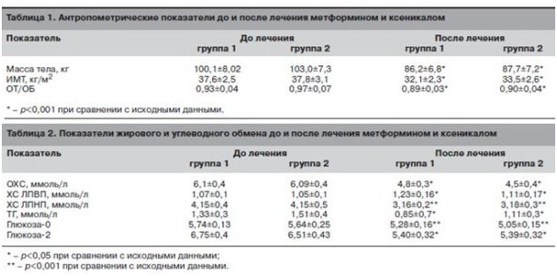 Антропометрические показатели до и после лечения метформином и ксеникалом