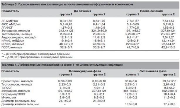 Гормональніе показатели до и после лечения метформином и ксеникалом